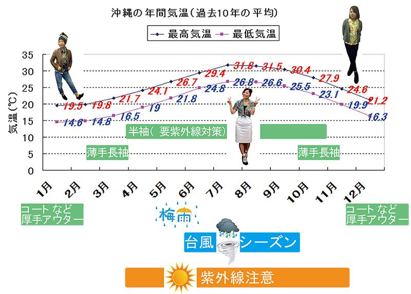 沖縄の気温と服装