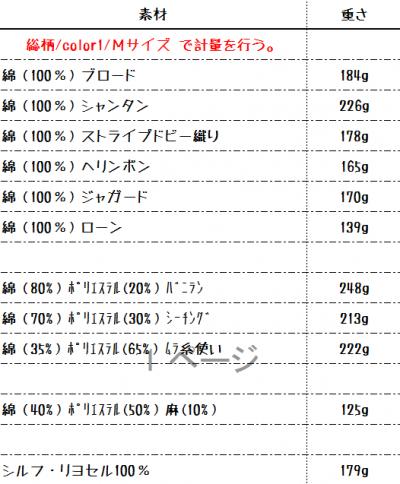 沖縄アロハシャツ 生地の重さ かりゆしウェア